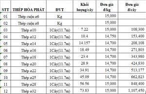 Báo giá vật liệu xây dựng mới nhất