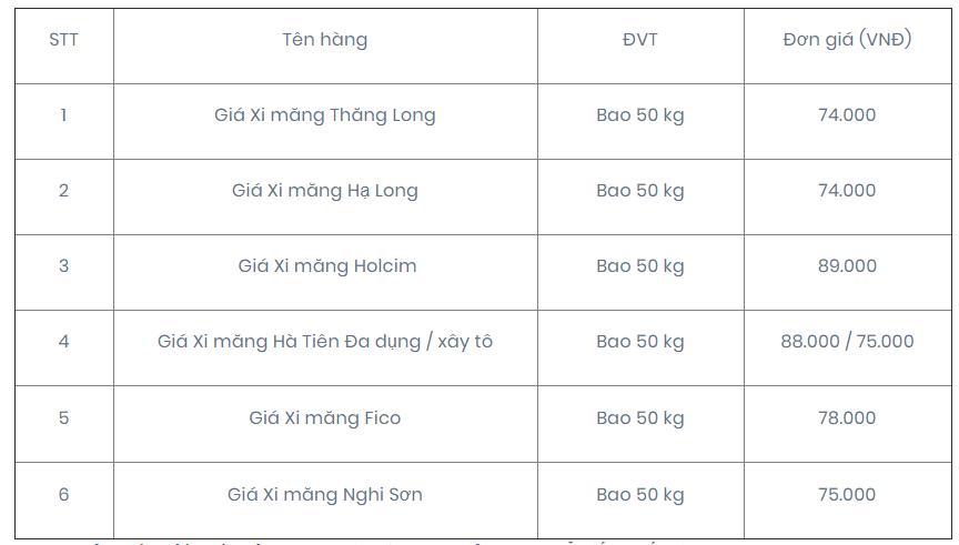 Báo giá vật liệu xây dựng mới nhất năm 2019